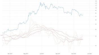 Bitcoin On-Chain Momentum Is Crossing Bullish: Willy Woo