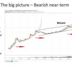 Peter brandt bitcoin chart