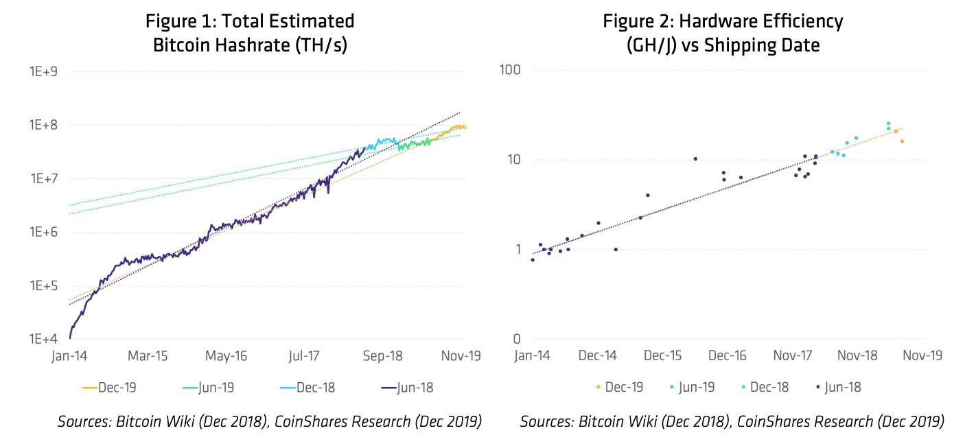 Hashing Ahead: A Look at Bitcoin Mining in 2020