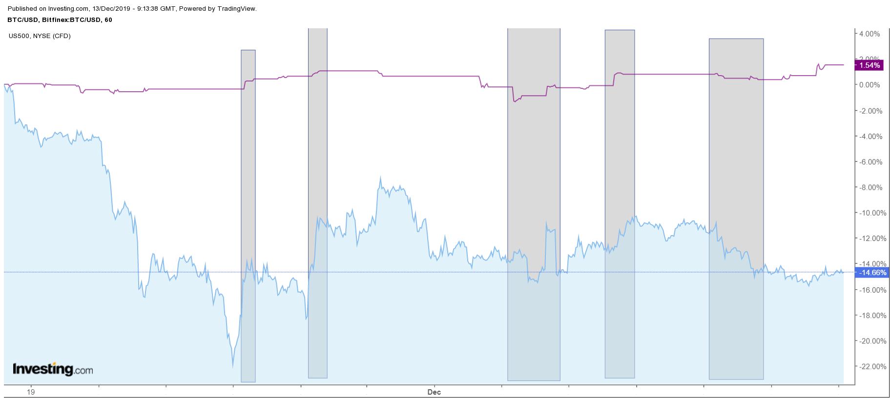 bitcoin BTC chart US stocks