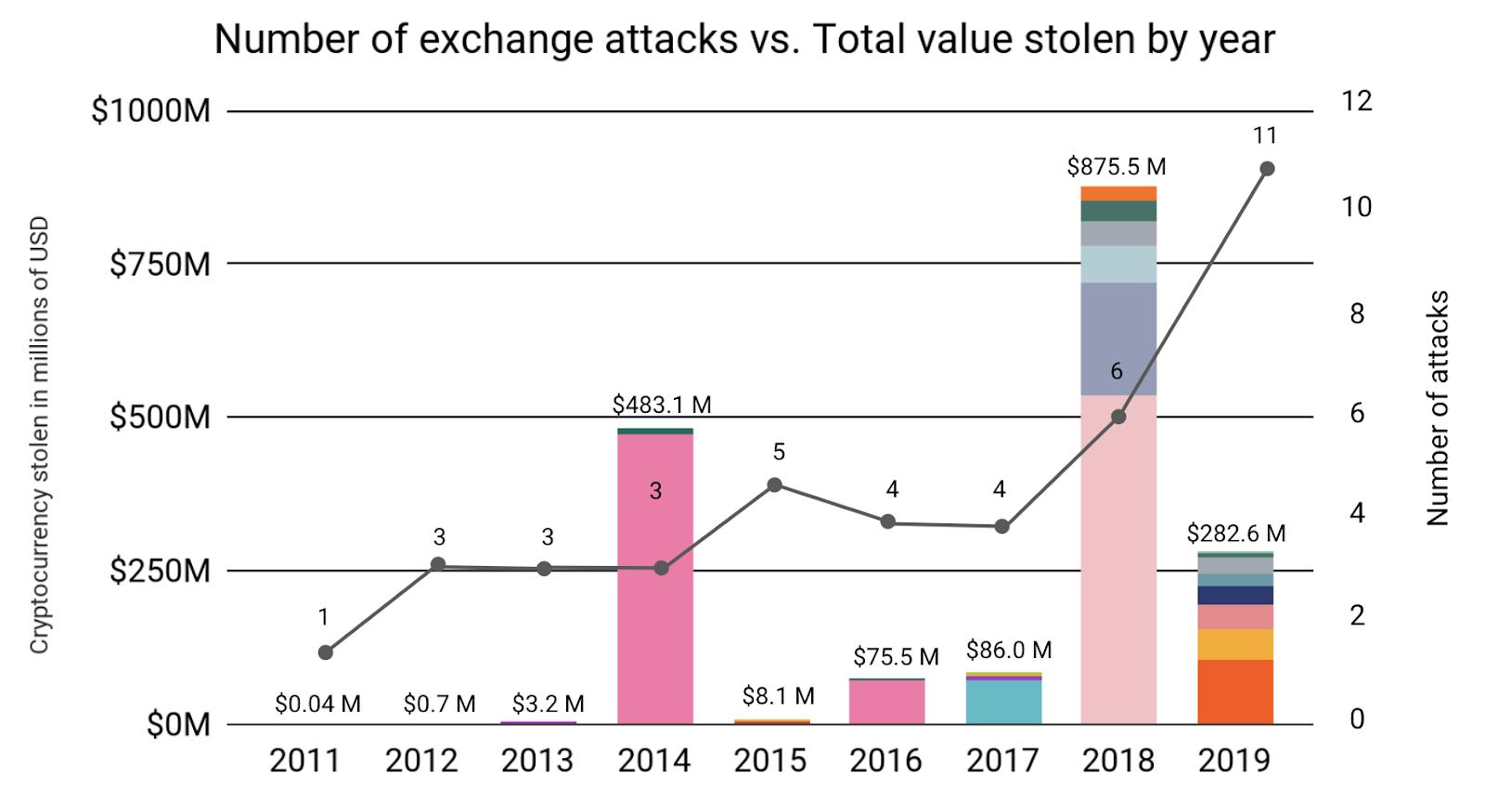 crypto exchange chart hack