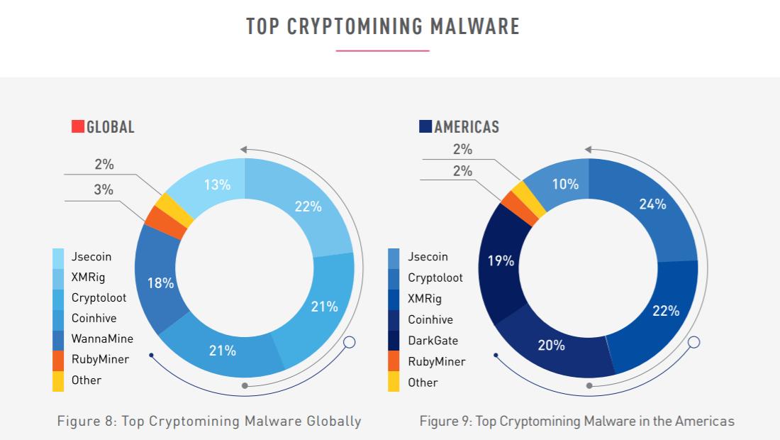 Crypto mining malware image