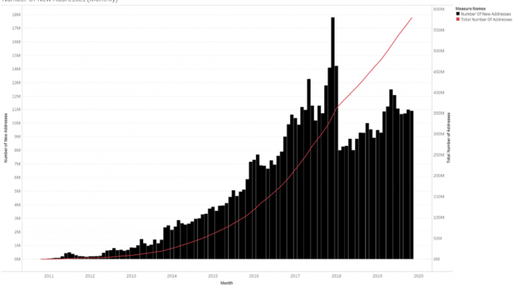 BTC locations spike