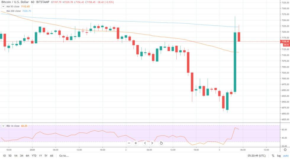 bitcoin btc tradingview chart