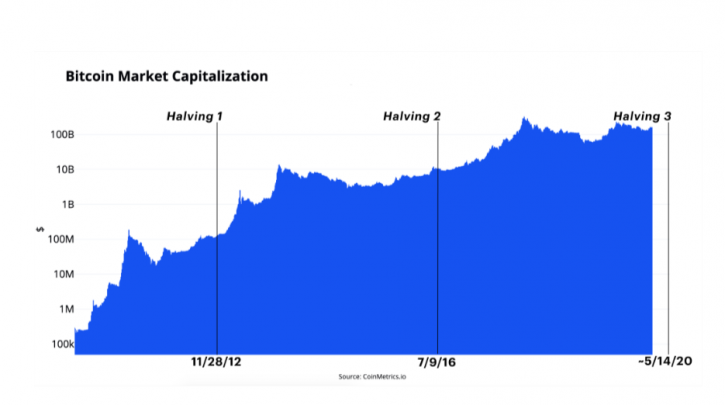 Bitcoin to Become Superior to Gold After 2020 Halving