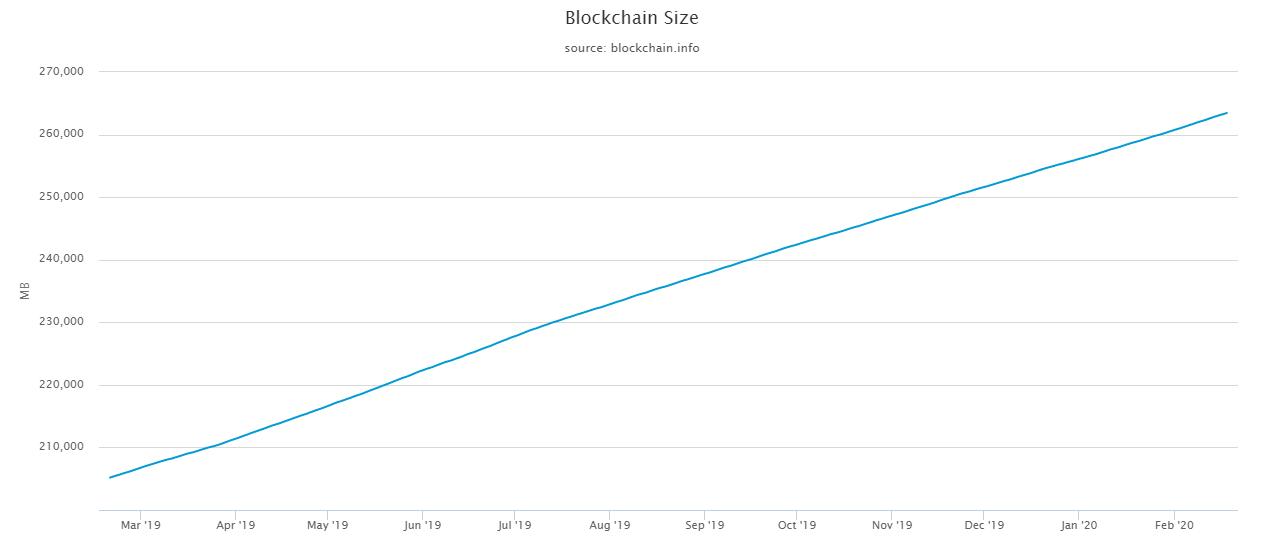 running a full bitcoin node - blockchain-size