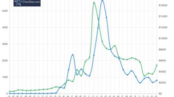 Bitcoin 'Lambo Line' Indicator Suggests Bull Market Inbound