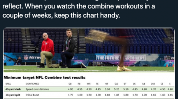 2020 NFL Scouting Combine Preview