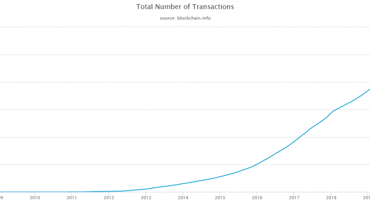 Bitcoin Transactions Hit a Major Milestone Today, Find Out Here