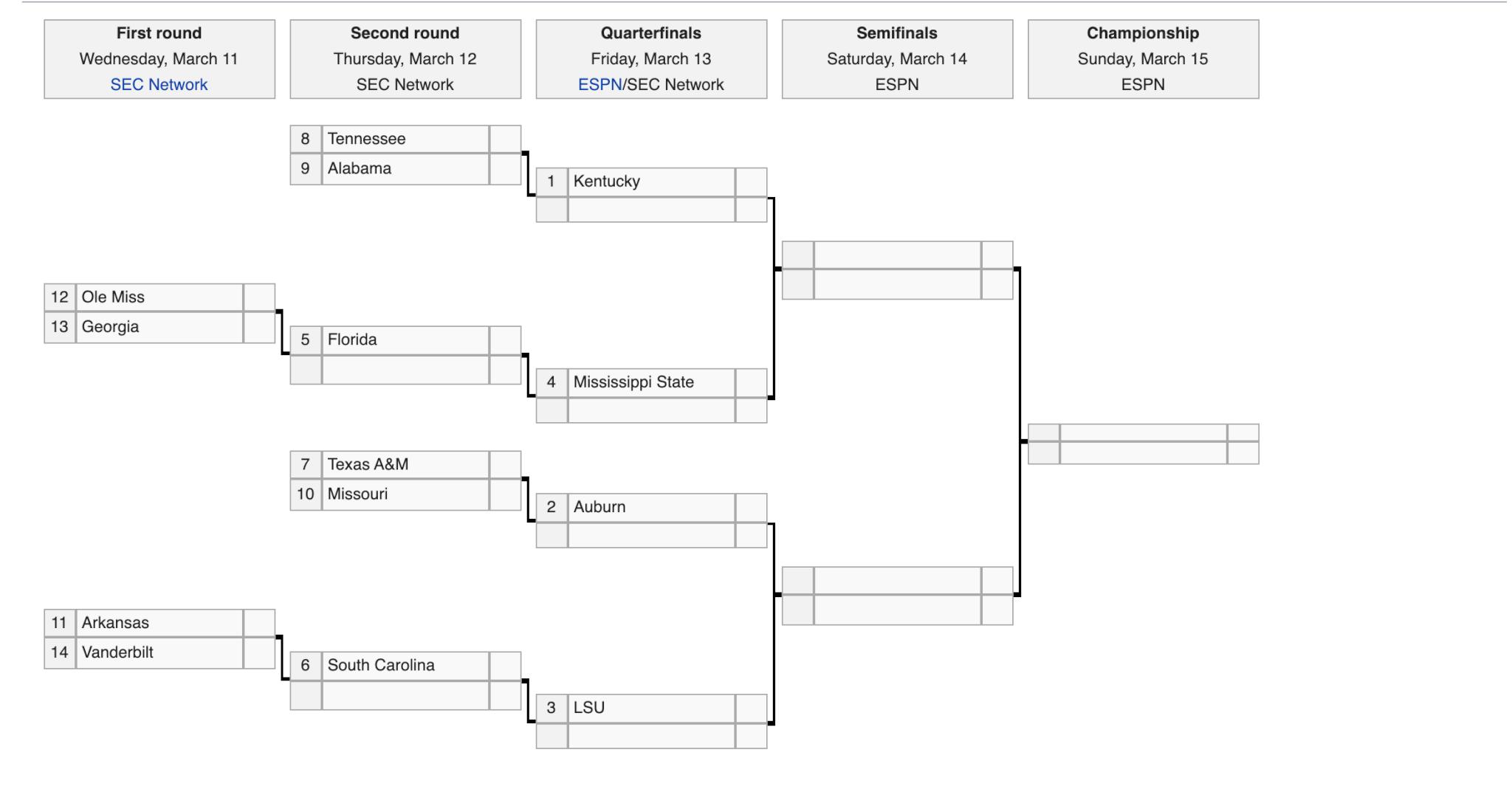 SEC Tournament Opening Odds List Kentucky as +150 Favorite; Auburn +275