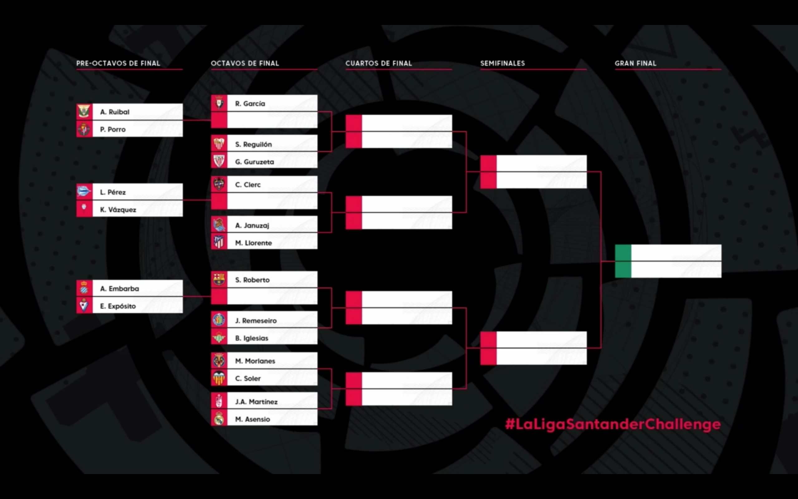 FIFA 20 La Liga Santander Challenge Betting Odds