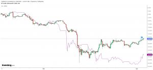 Oil Prices Surge 24%, Will Bitcoin Bulls Follow Suit?