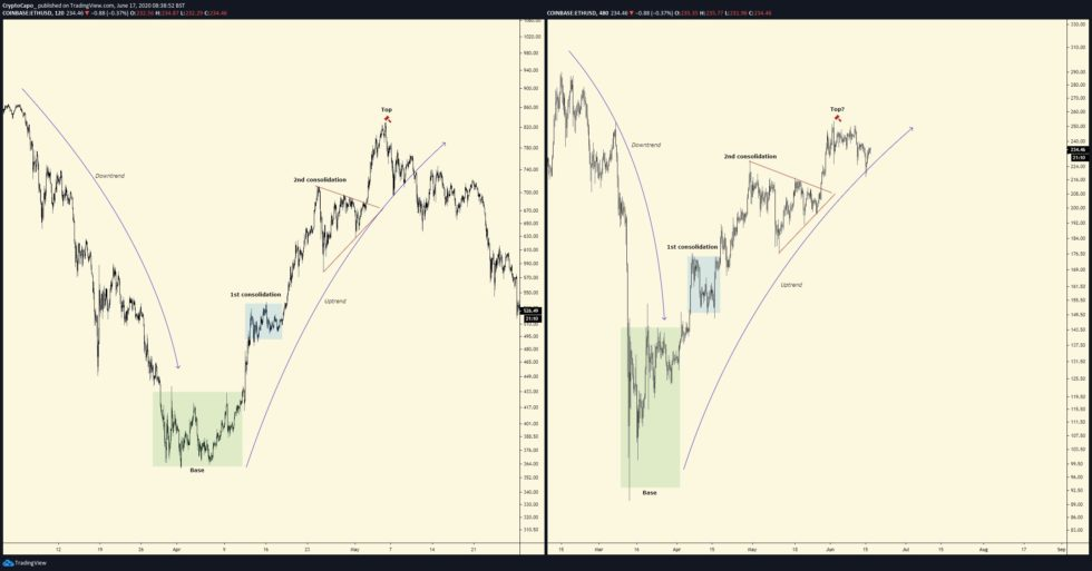 """Traders Believe Ethereum has Formed an """"Ominous"""" Top Pattern; What Comes Next"""