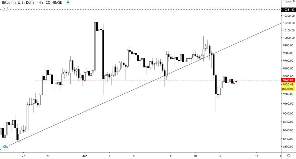 Bitcoin Forms a Decisive Top Formation as Momentum Falters; Analysts Expect Blood