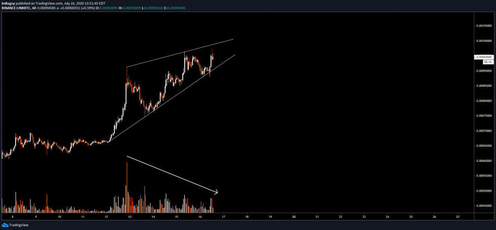 This Technical Formation Could Put an End to Chainlink's Multi-Year Uptrend