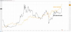 bitcoin gold btcusd xauusd