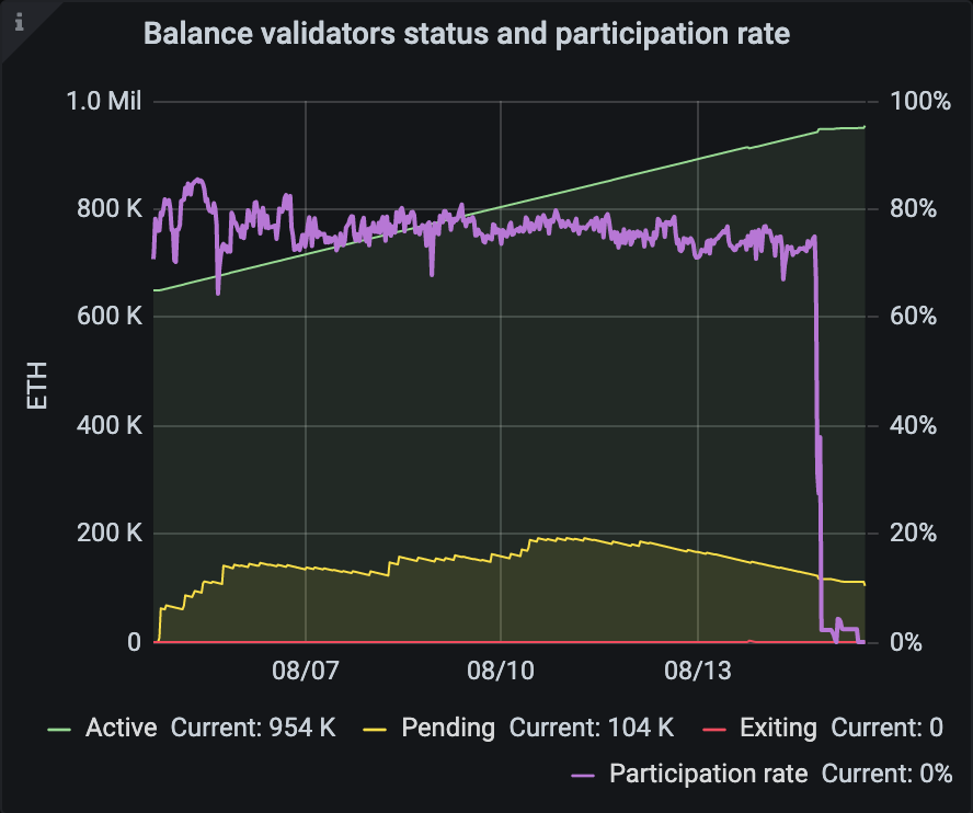 Bovada Outage