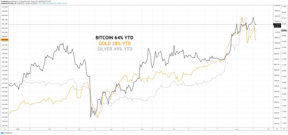 bitcoin gold silver ytd roi