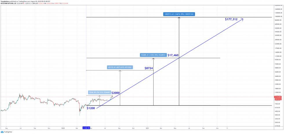 btcusd stimulus check investment bitcoin