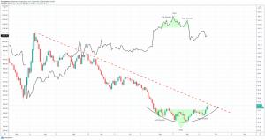 bitcoin dollar btcusd dxy daily