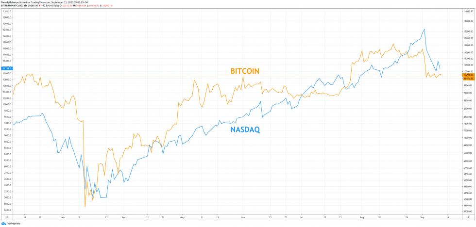 bitcoin leverage stock market